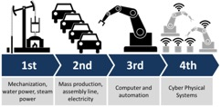 Industry 4.0 Cheat Sheet - Industry 4.0 explained