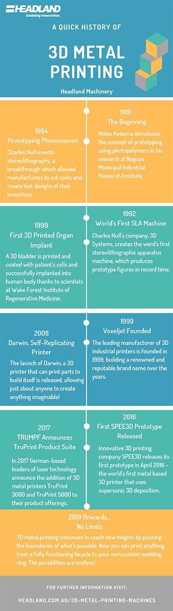 A Quick History of 3D Metal Printing t